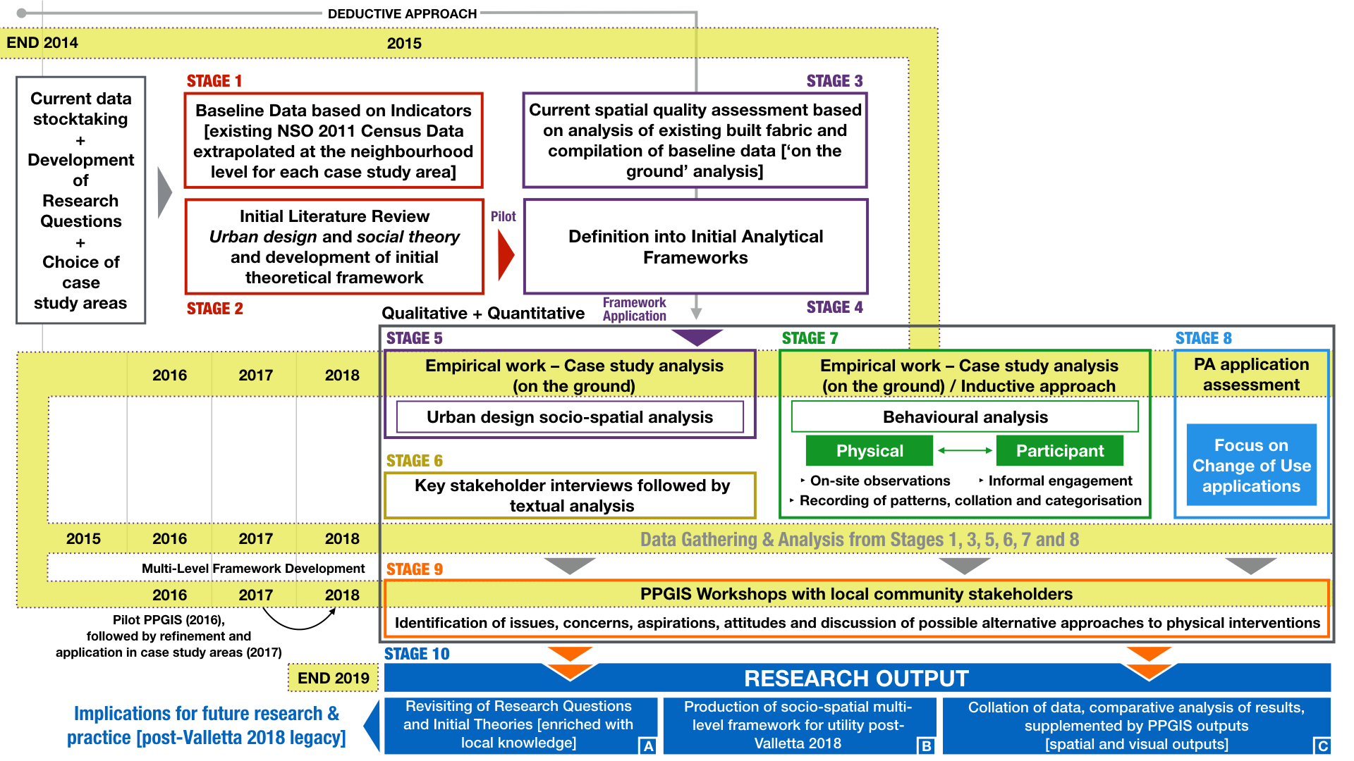Research Methodology Diagram LATEST.001